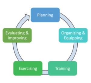 Preparedness Cycle